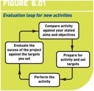 eval loop